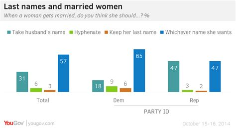 Will He Take Last Name by Yougov Don T Need To Take Their Husbands Last Name