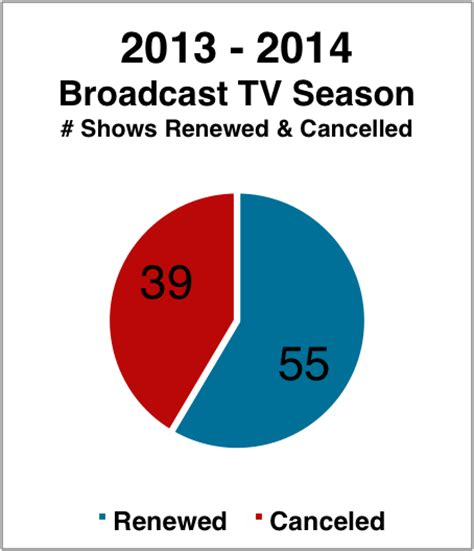 cancelled tv 2014 2015 what is when 2013 2013 cable tv renewal scorecard renewed or cancelled shows