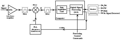 radar warning receiver block diagram related keywords suggestions for radar receiver