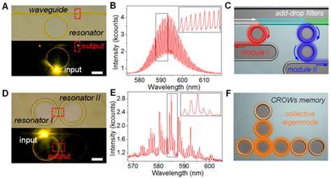 history of photonic integrated circuits photonic integrated circuit history 28 images iccas realized organic printed photonic