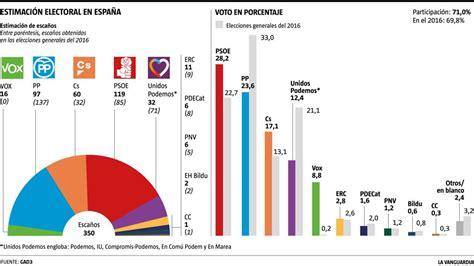 el psoe obtendria la victoria en las elecciones generales