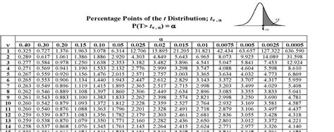 p value table 28 images p value from t table images