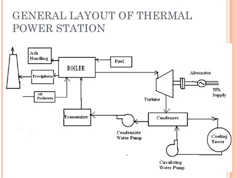 Layout Of Thermal Power Plant Pdf | next solar power plant design george mayda
