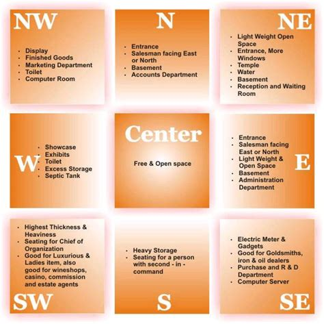 Office Desk Vastu Pin Vastu Shastra For Leo Astrology Home On