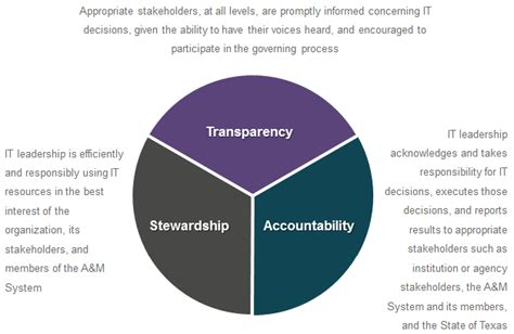 corporate governance framework diagram related keywords suggestions for it governance framework