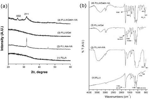 xrd pattern of polyethylene a xrd pattern of nanofibrous scaffold showing ha peaks