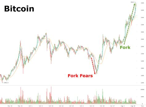 bitcoin zerohedge bitcoin spikes over 3800 as institutional investor