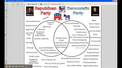 Jacksonian Democracy Essay by Jeffersonian Republicanism Vs Jacksonian Democracy Report882 Web Fc2