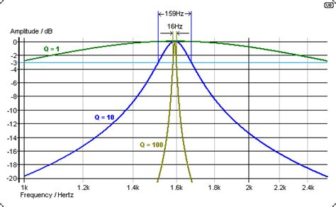 q factor of capacitor the active universal filter