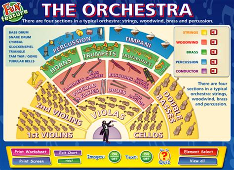four sections of an orchestra the orchestra content classconnect