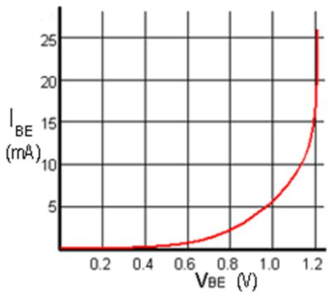 gsc capacitor datasheet bjt transistor graph 28 images lab 7 bjt characterization howard electronics bjt concept of