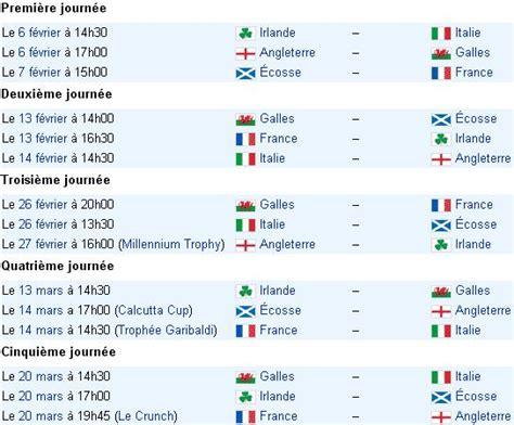 Calendrier Tournoi Pr 233 Sentation Du Tournoi Des Six Nations 192 D 233 Couvrir