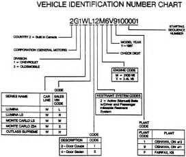 Vehicle identification number vin vehicle identification number