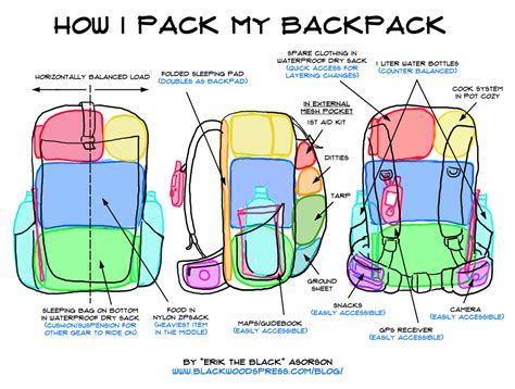 Tips On Packing For A Hiking Trip by Backpacking Alabama Packing A Backpack