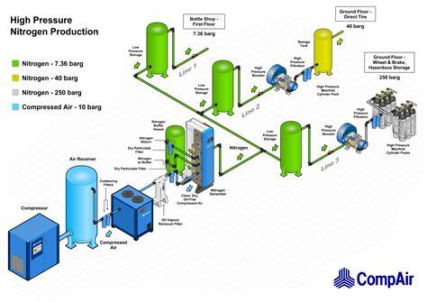 nitrogen rastgar air compressors