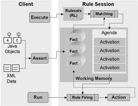 design pattern rule engine overview of oracle business rules