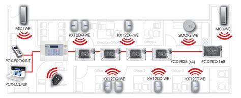 enforcer 32 wireless input panel
