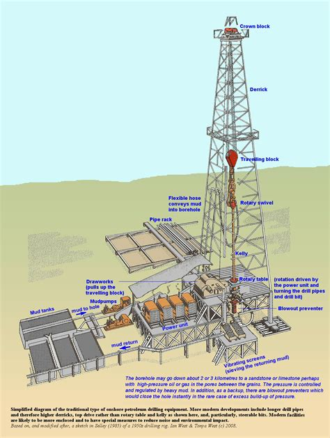 land rig layout pdf onshore petroleum drilling equipment diagram terminology