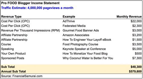 blogger earnings how to start a profitable blog insights into building