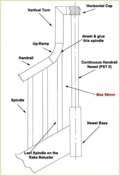 banister regulations install vertical turns