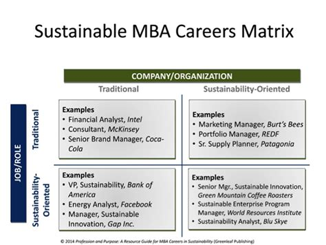 Mit Sloan Career Services Mba by How Mit Sloan Teaches Sustainability Page 3 Of 3