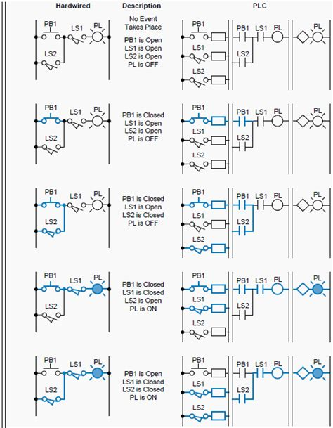 ladder diagrams   plc  electrical engineers