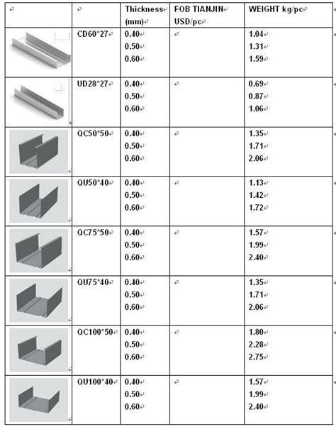 u section steel channel c and u steel channel section view c and u steel channel