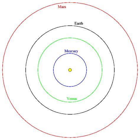 orbit diagram pics for gt solar system orbit diagram