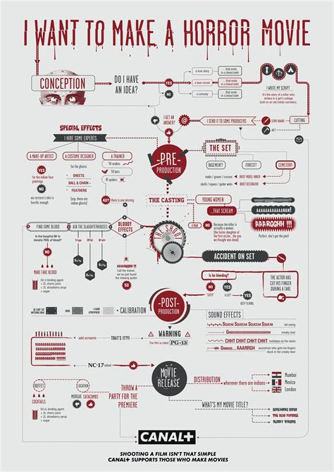 flowchart designs canal print advert by rscg horror flowchart ads