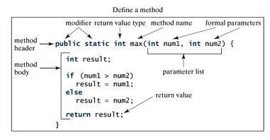 methods explanation java tutorial code  learn