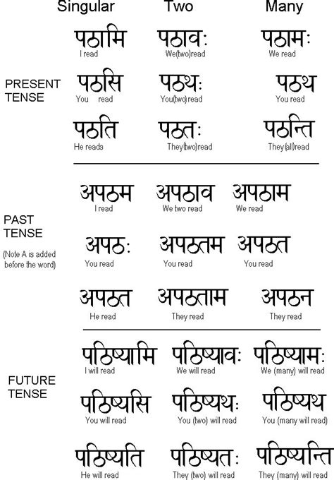 themes translation in hindi 1000 ideas about sanskrit on pinterest sanskrit