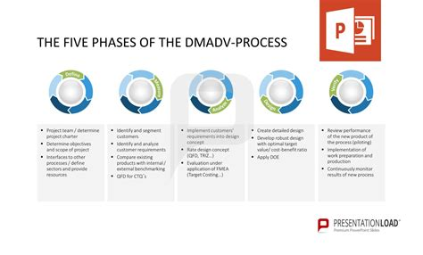 The Five Phases Of The Dmadv Process Define Measure Analyze Design Verify Six Sigma Dmadv Template