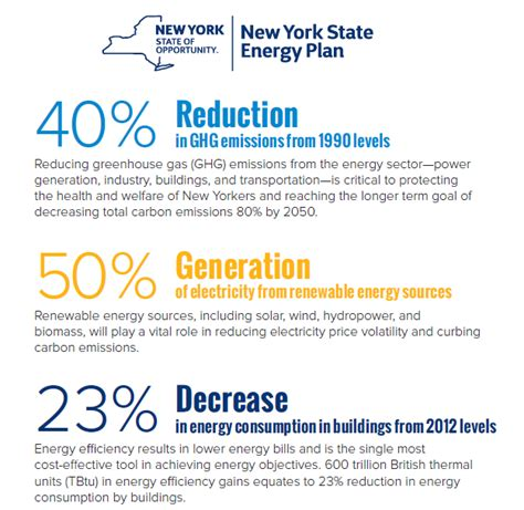 New Carbon Labels Planned By Government by New York Fast Tracks Renewable Energy Development Wamc