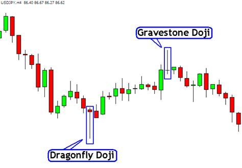 candlestick pattern gravestone doji dragonfly doji and gravestone doji candlestick chart