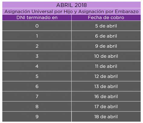 pago de las asignacion universal anses calendario de pago abril 2018 de la asignaci 243 n