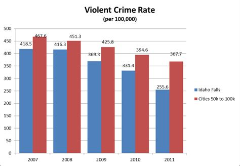 violent crime rates by year graph fbi releases crime rate stats from the chief s desk