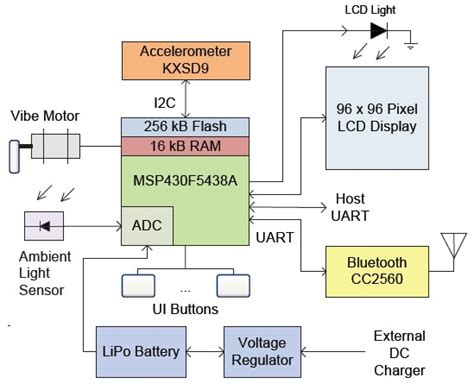 smartwatch block diagram 몽상가 meta architecture
