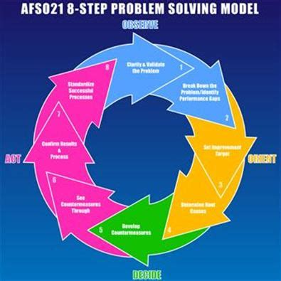 8 step problem solving template afso 21 helps improve processes for reservists gt 507th air