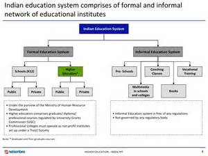 Education System In India Essay by Essay About Current Education System In India Worksheet