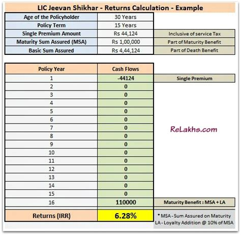 lic jeevan shikhar plan features review returns cal