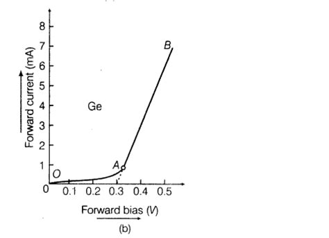 semiconductor diode and its application important questions for cbse class 12 physics semiconductor diode and its applications