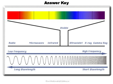 The Electromagnetic Spectrum Worksheet Answers by Waves And Electromagnetic Spectrum Worksheet Worksheets