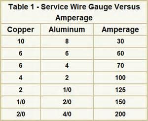 30 copper wire ampacity magnet wire ampacity it ms co
