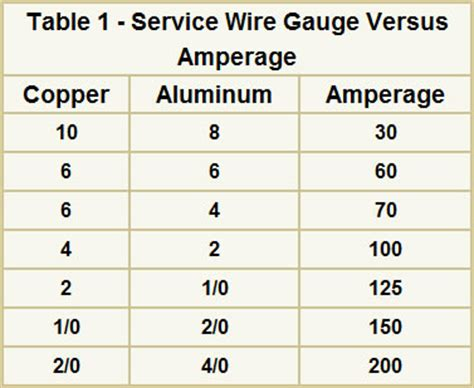 house wire size chart electrical wire size amps chart pictures to pin on pinterest pinsdaddy