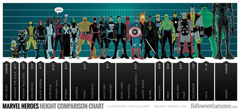 marvel actor height chart who would you pick to portray the red lotus for a live