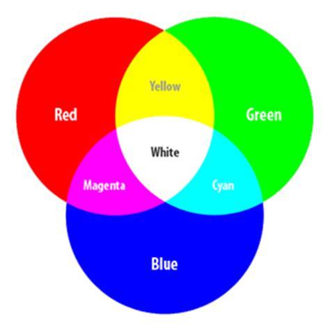 resistor color picker programino ide arduino rgb led color picker programino the alternative arduino ide