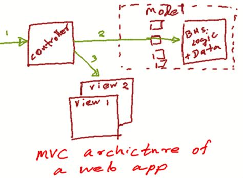 mvc pattern web application exle is mvc a design pattern or an architectural pattern