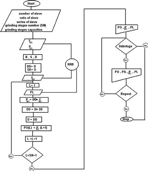flowchart of computer flowchart in computer create a flowchart