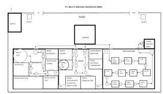 layout pabrik pupuk organik putu mutia septiyaningsih blogspot 2012