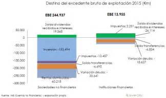 salarios superiores a 793000 deben pagar impuesto de renta las apariencias enga 241 an los salarios son seis veces